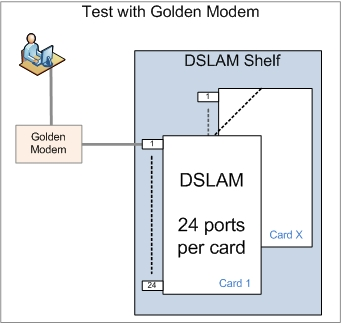DSL Test using a Golden Modem